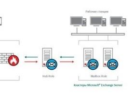 Майкрософт Exchange Servers