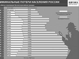 криминальность в России