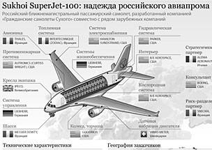 Трансаэро закчлючила договор на поставку Sukhoi Superjet 100