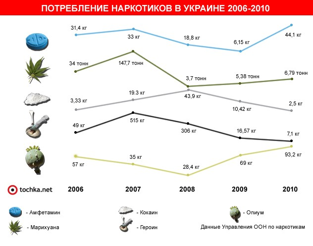 Украина вышла в лидеры по потреблению опиума