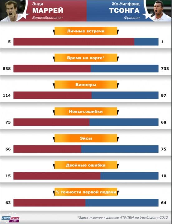 Дэвенпорт и Хингис избрали победителей Уимблдона-2012