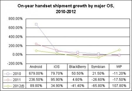 Android захватит 70% рынка уже в этом году