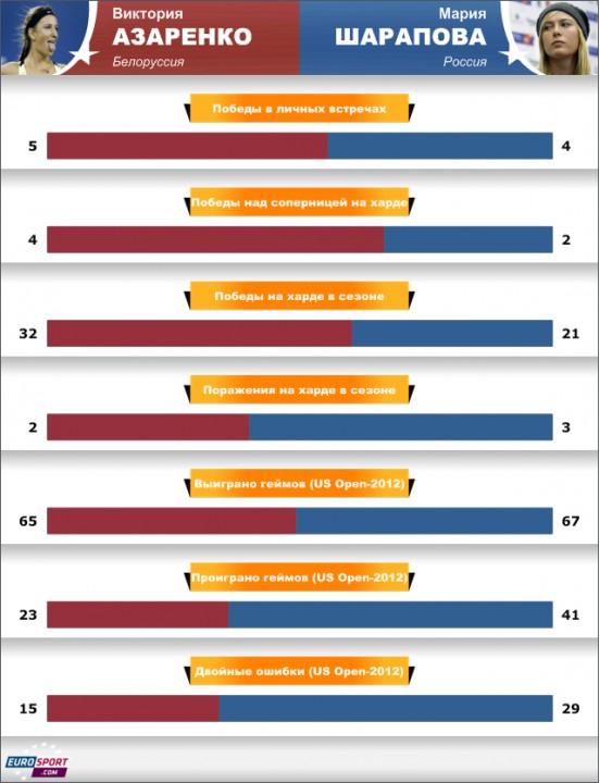 1/2 US Open-2012:Азаренко – Шарапова: картина перед матчем