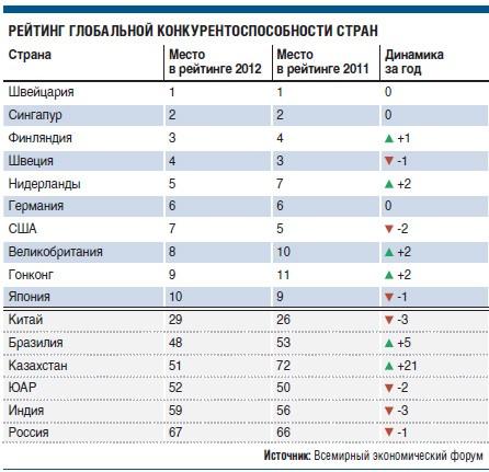 РФ заняла 67-е место в хит-параде  конкурентоспособности