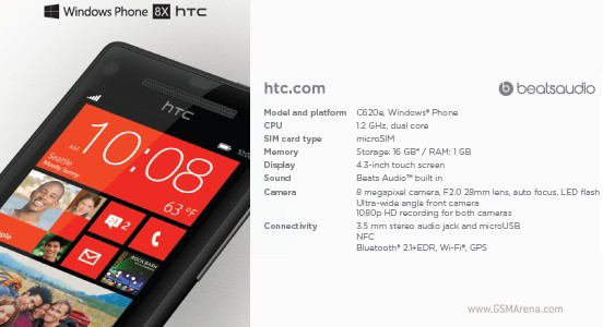 Детали о HTC One X+ и HTC 8X  возникли в интернете