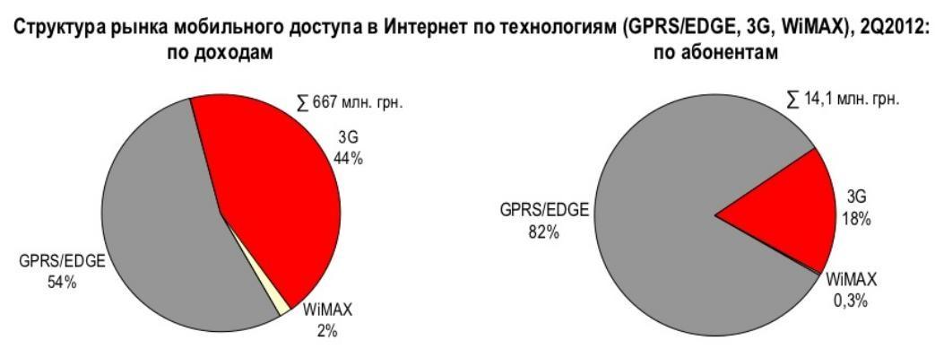 Украинцы обожают мобильный интернет