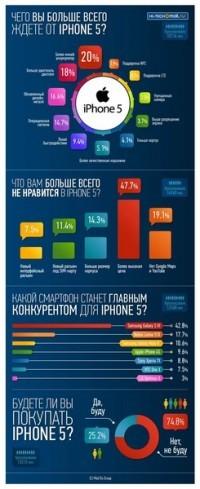В России ввезут небывалое число Айфон 5