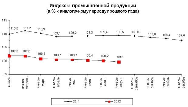 Украина испытывает форсирование темпов падения промпроизводства