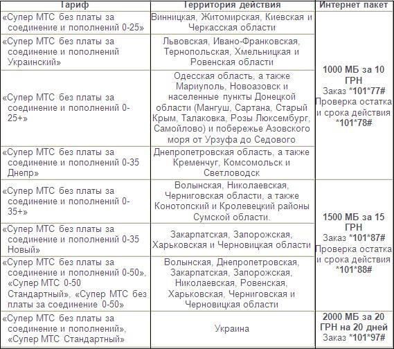 «МТС Украина» ввел свежую услугу