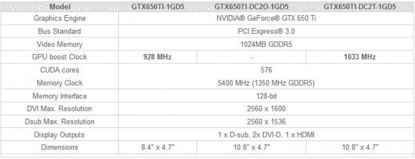 Графический катализатор GeForce GTX 650 Ti от ASUS
