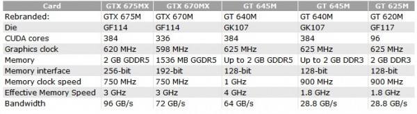 Свежие мобильные карты памяти серии GeForce 600М