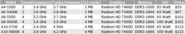 Чипсеты  AMD Trinity показаны официально