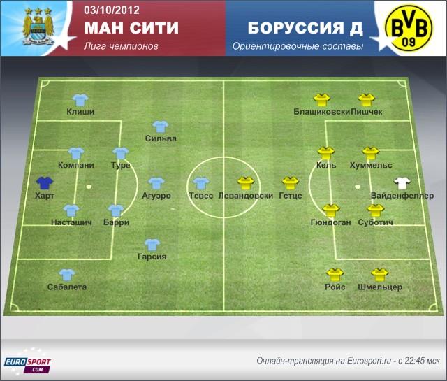 Манчестер Сити - Боруссия Дортмунд: картина перед матчем