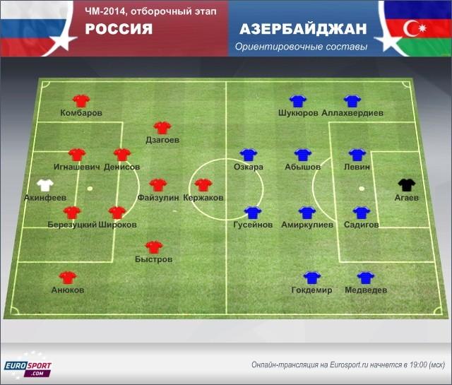 РФ – Азербайджан: картина перед матчем