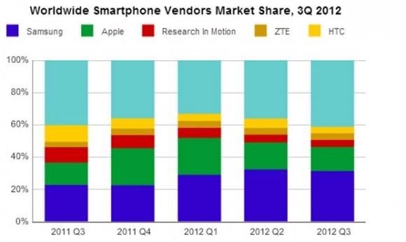 Нокия больше не входит в ТОП-5 лидеров рынка телефонов