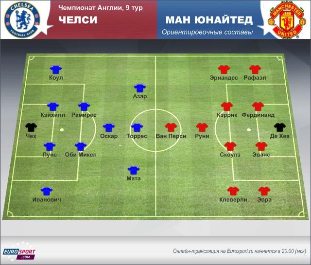 «Челси» - «Манчестер Юнайтед»: картина перед матчем