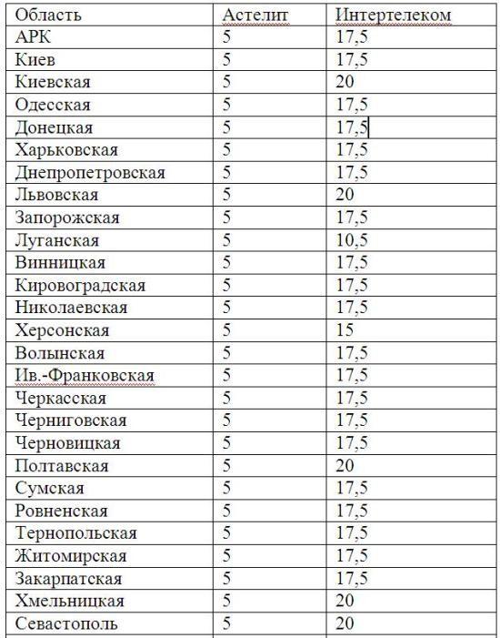 CDMA Ukraine осталась без лицензий