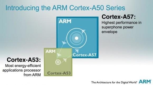 ARM объявил свежую линейку микропроцессоров Cortex-A50