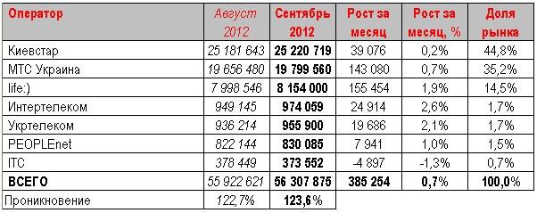 Попадание мобильной связи на Украине повысилось до 123, 6%.