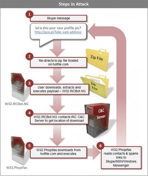 Symantec рассказала об обнаружении опасности