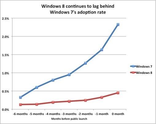 Виндоус 8 продемонстрировала неплохой старт