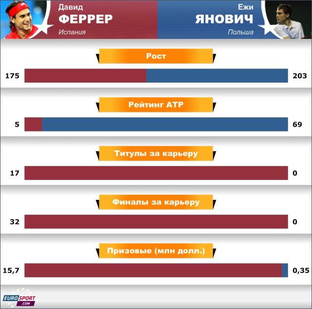 Удивительный конец ATP Masters Рим: Янович – Феррер