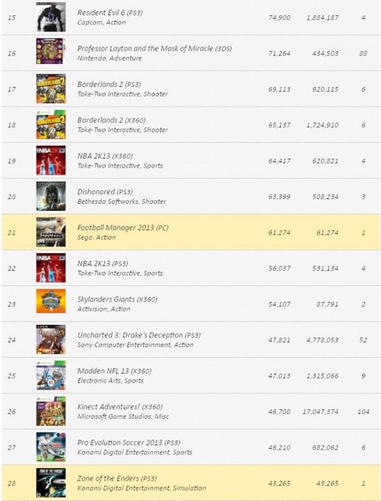 VGChartz: Реализации игр и консолей на 27 ноября