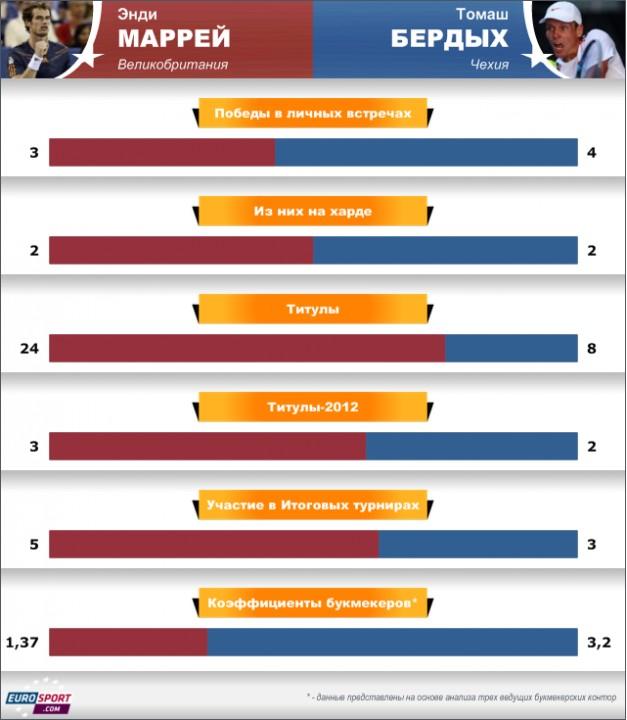 Окончательный чемпионат ATP-Программа дня 5 декабря