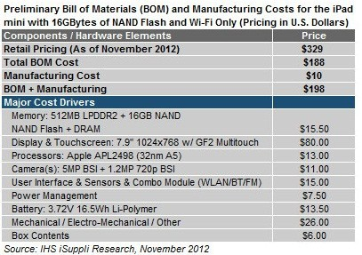 Surface RT и iPod мини наиболее давно ожидаемые новинки