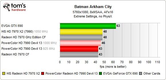 Итоги испытаний двухъядерника HIS Radeon HD 7970 X2