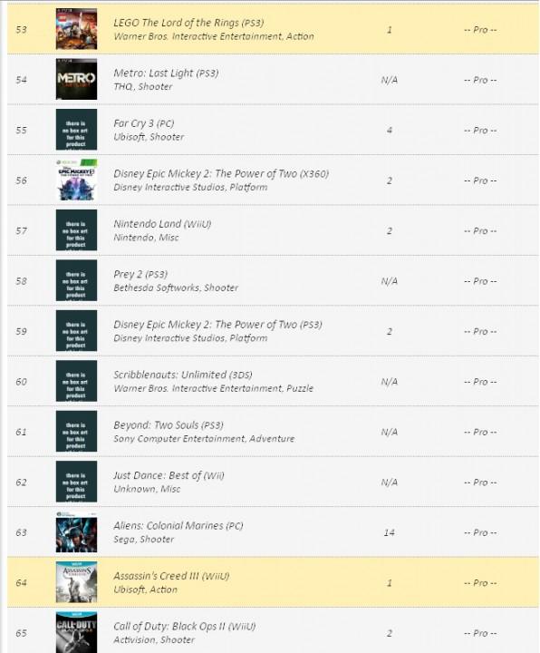VGChartz: Заказы видеоигр на 10 декабря