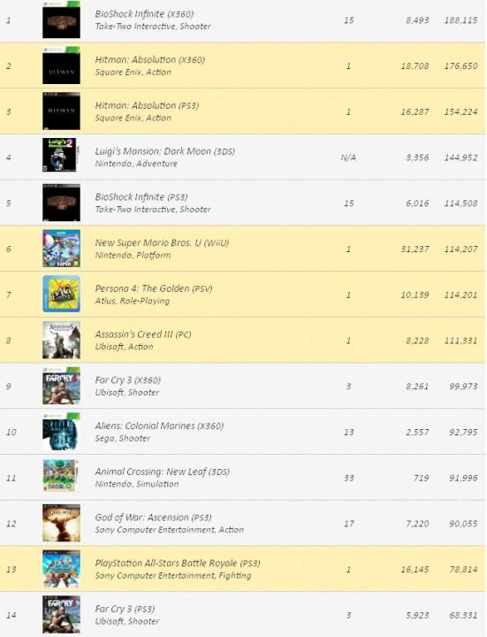VGChartz: Заказы видеоигр на 17 декабря
