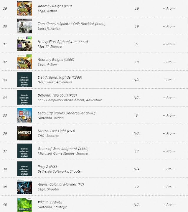 VGChartz: Заказы видеоигр на 24 декабря