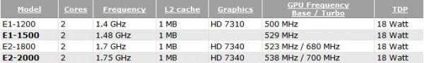 AMD пополнит платформу Brazos 2.0 ускорителем E1-1500