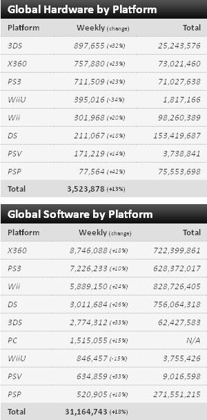 VGChartz: Реализации игр и консолей на 15 января