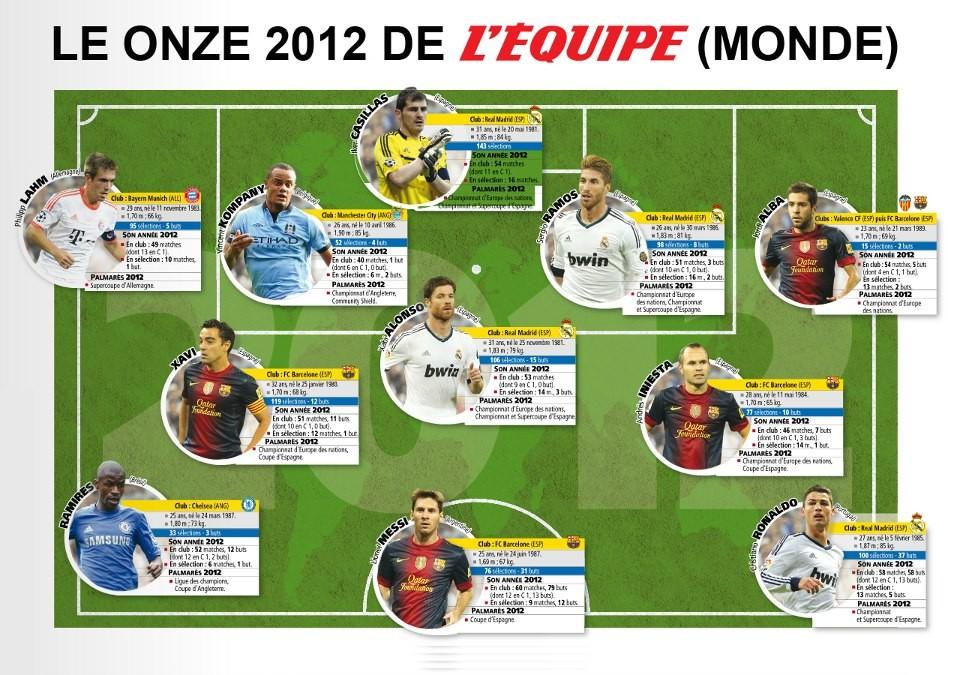 L'Equipe: Футбольная сборная 2012 года