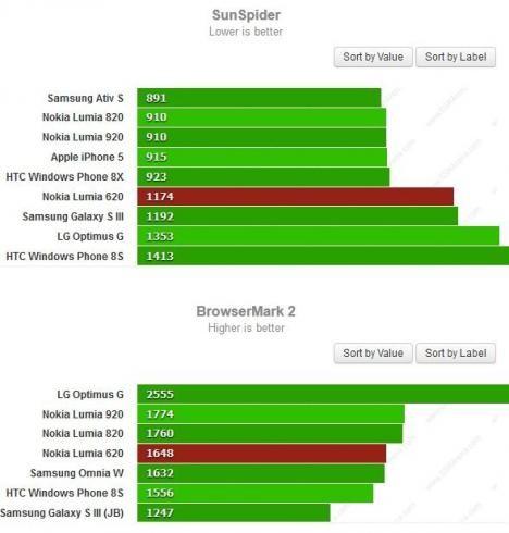 Нокия Люмия 620 оказался хуже Айфон 5