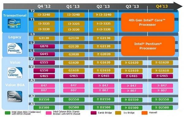 Данные о микропроцессорах Sandy Bridge-E и Ivy Bridge-E