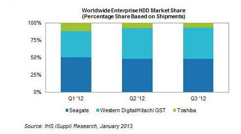 Винчестеры с гелием выведут WD в лидеры рынка HDD