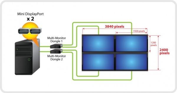 Gigabyte объявила вывод картинки в разрешении 4k