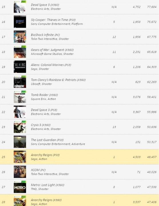 VGChartz: Заказы видеоигр на 5 февраля 2013 года