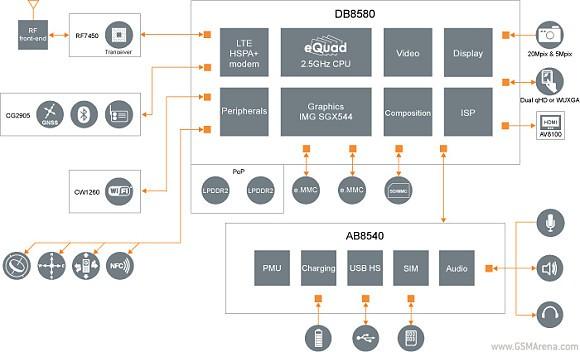 SoC-чип NovaThor L8580 на 4-х ядрах A9 от ST-Ericsson