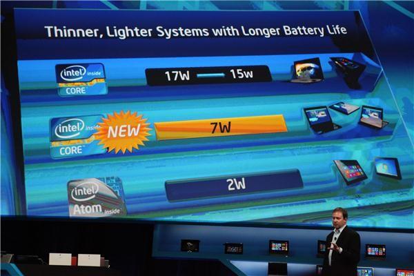 Потребление Intel Core Y-Series выше объявленного!