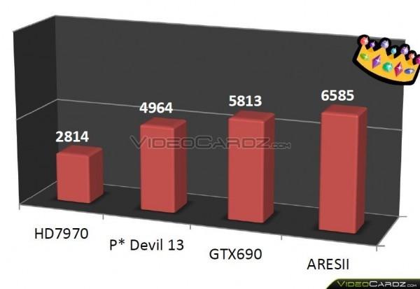 Первые доскональные фото 2-ядерной карты памяти ASUS ROG ARES2
