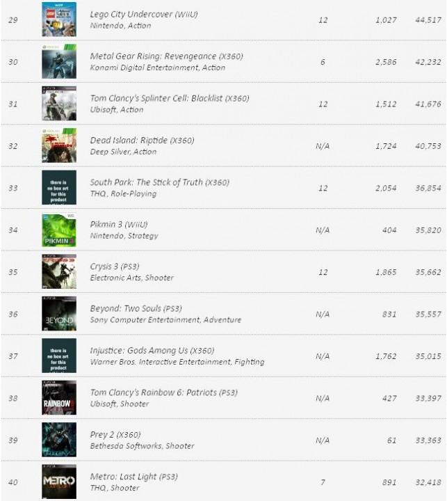 VGChartz: Заказы видеоигр на 12 февраля 2013 года