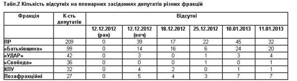 Рейтинг прогульщиков-депутатов в ВР Украины