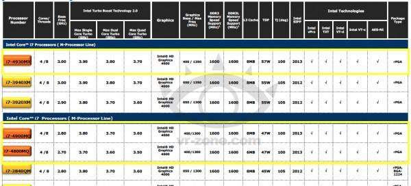 Расценки на лучший микропроцессор Intel Core i7-4930MX (Haswell)