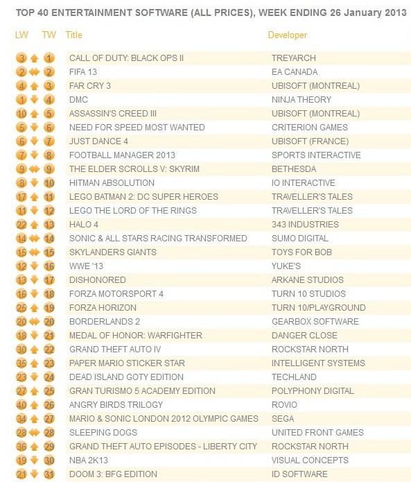 GfK Chart-Track: Наиболее реализуемые игры в Англии