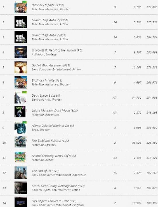 VGChartz: Заказы видеоигр на 26 февраля
