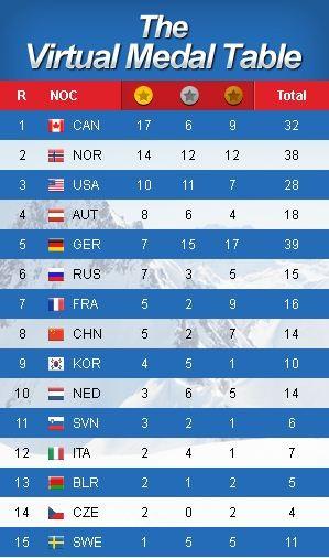 Украина не захватит на Олимпиаде в Сочи ни одной медали